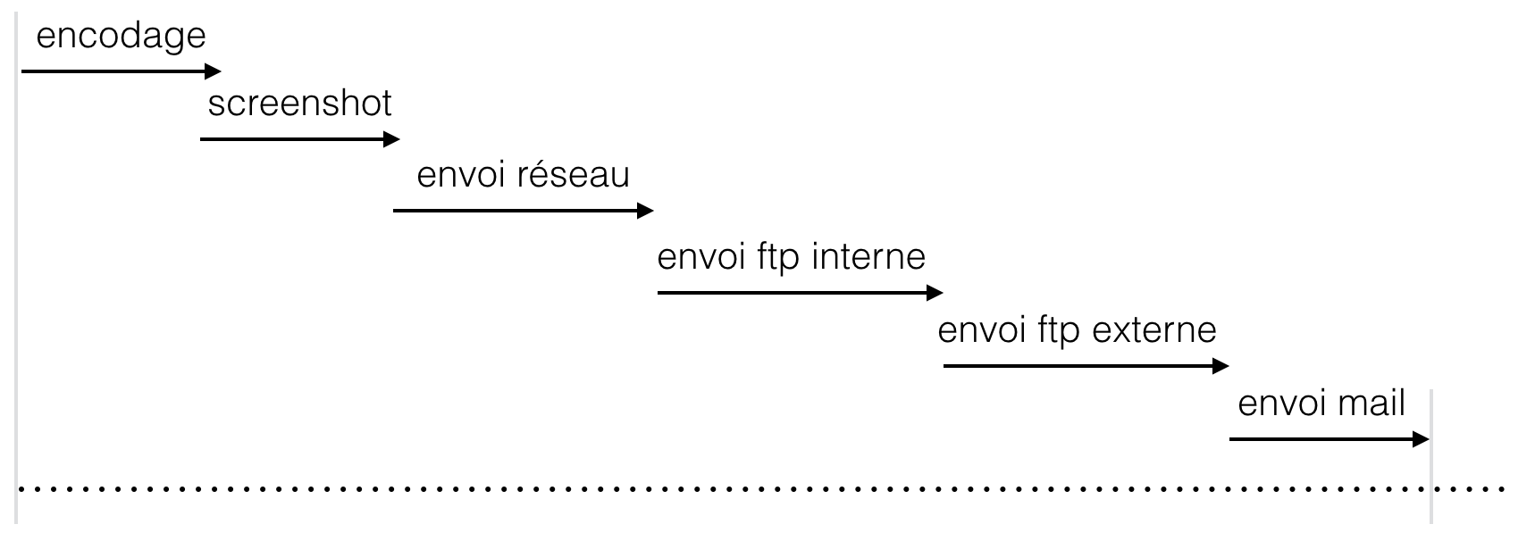 schema ancien process