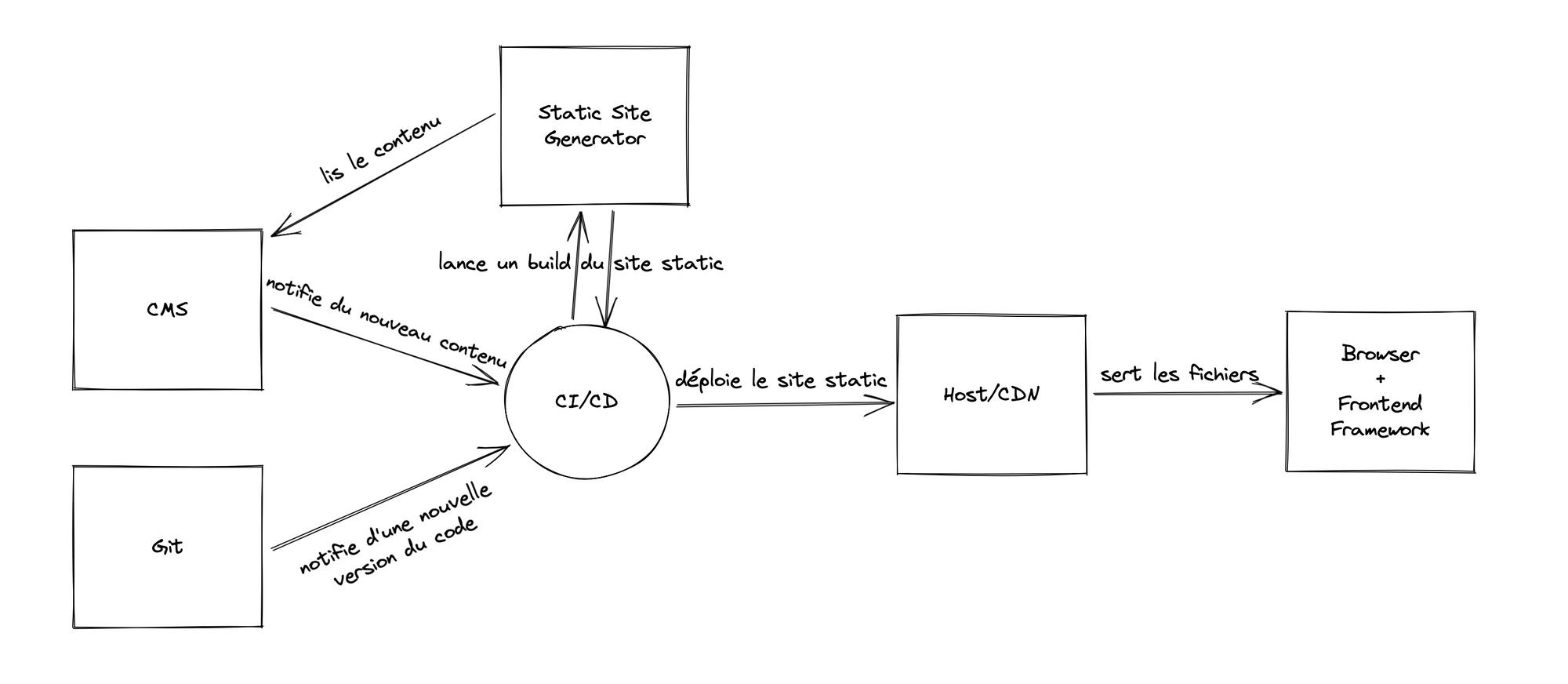 Schéma d'une architecture JAMstack